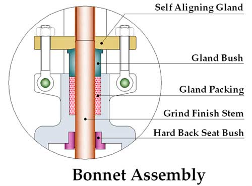 Gate Valve Bonnet Assembly Diagram Details Drawing