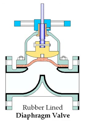 Diaphragm valve manufacturer all type of diaphragm valves a wide choice is available for body materials body rubber lining types of operation and body end connection to satisfy the need of most industrial ccuart Image collections