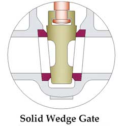 Solid Wedge Gate Valve Manufacturer