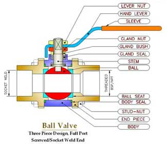 Ball Valve 3 Piece Design Threaded End Hand Lever Operated